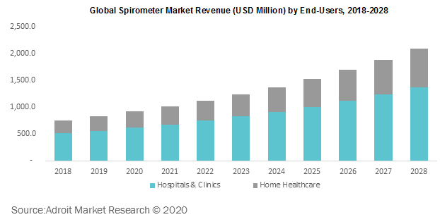 Global Spirometer Market Revenue by End-Users 2018-2028