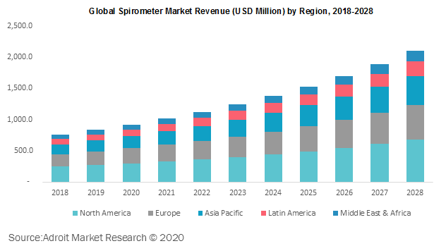 Global Spirometer Market Revenue by Region 2018-2028