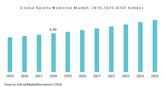 Global Sports Medicine Market, 2015-2025 (USD billion)