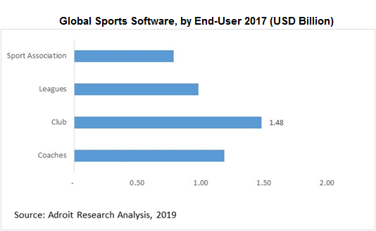 Global Sports Software, by End-User 2017 (USD Billion)