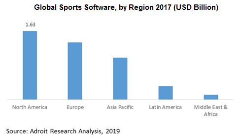 Global Sports Software, by Region 2017 (USD Billion)
