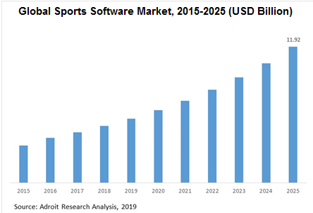 Global Sports Software Market, 2015-2025 (USD Billion)