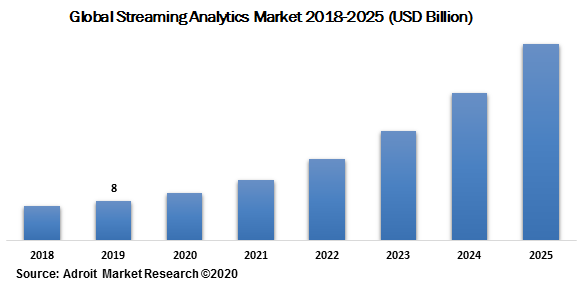 Global Streaming Analytics Market 2018-2025 (USD Billion)