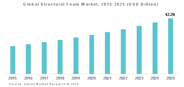 Global Structural Foam Market, 2015-2025 (USD Billion)