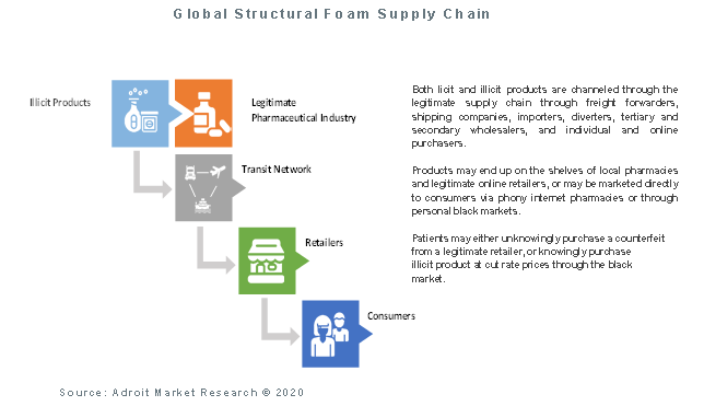 Global Structural Foam Supply Chain