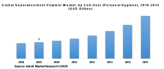 Global Superabsorbent Polymer Market, by End-User (Personal Hygiene), 2018-2025 (USD Billion)
