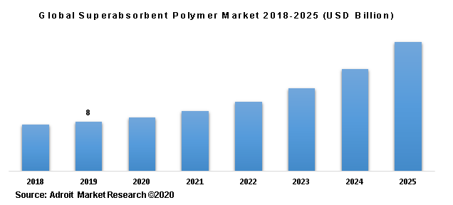 Global Superabsorbent Polymer Market 2018-2025 (USD Billion)