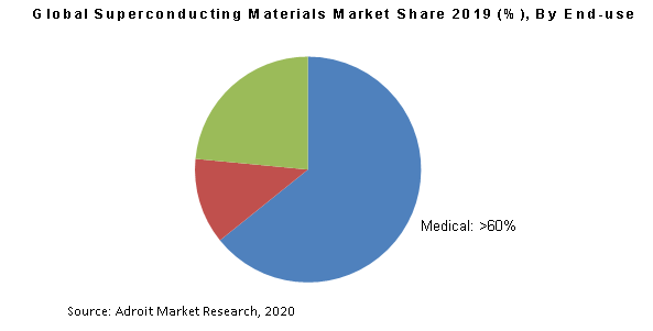 Global Superconducting Materials Market Share 2019 (%), By End-use