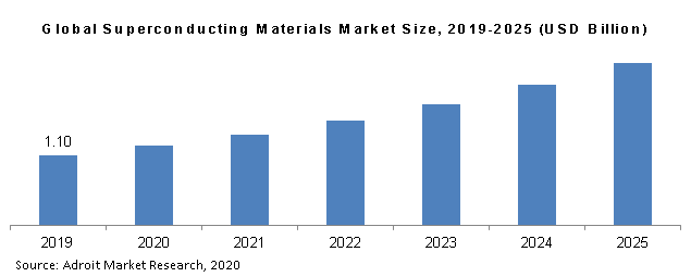 Global Superconducting Materials Market Size, 2019-2025 (USD Billion)
