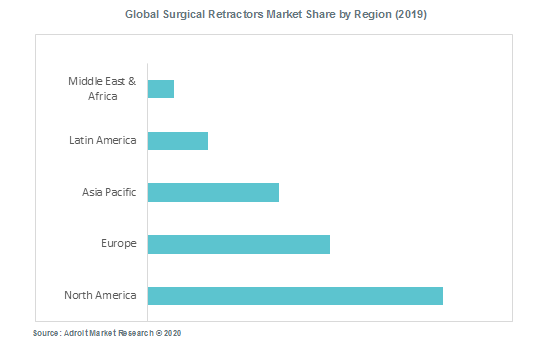 Global Surgical Retractors Market Share by Region (2019)