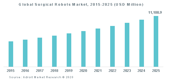 Global Surgical Robots Market, 2015-2025 (USD Million)