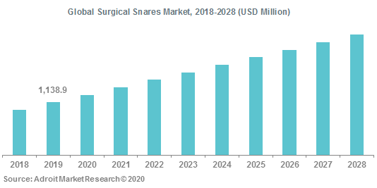 Global Surgical Snares Market 2018-2028
