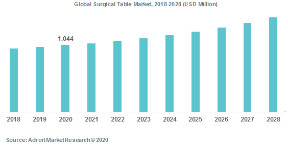 Global Surgical Table Market 2018-2028