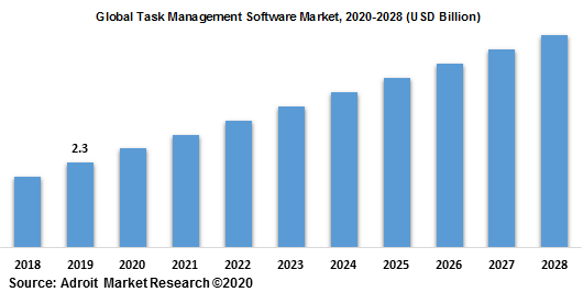 Global Task Management Software Market 2020-2028