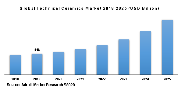 Global Technical Ceramics Market 2018-2025 (USD Billion)