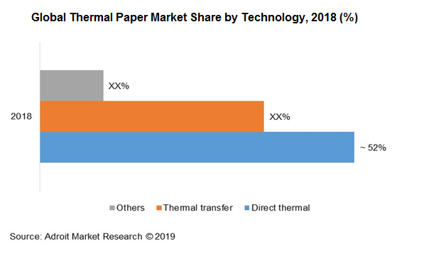 Global Thermal Paper Market Growth Analysis Report 2018-2025