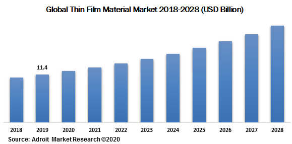 Global Thin Film Material Market 2018-2028