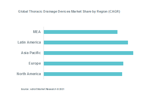 Global Thoracic Drainage Devices Market Share by Region (CAGR)