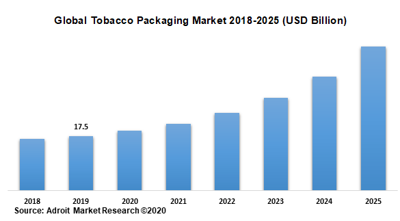 Global Tobacco Packaging Market 2018-2025 (USD Billion)
