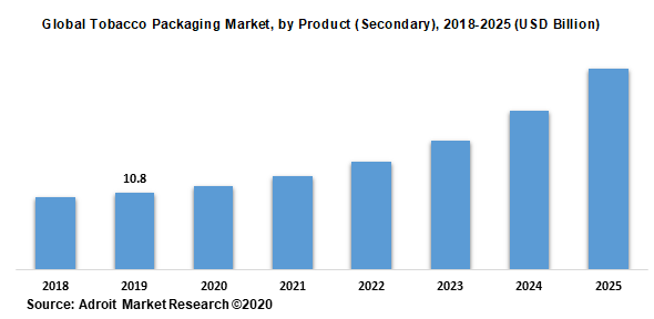 Global Tobacco Packaging Market by Product (Secondary) 2018-2025 (USD Billion)