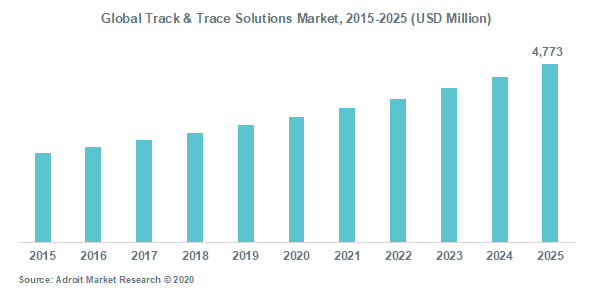 Global Track & Trace Solutions Market, 2015-2025 (USD Million)