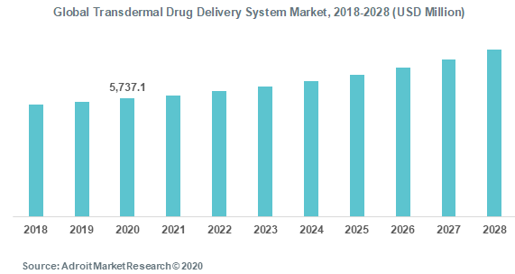 Global Transdermal Drug Delivery System Market, 2018-2028 (USD Million)