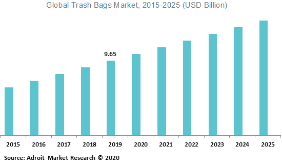 Global Trash Bags Market 2015-2025 (USD Billion)