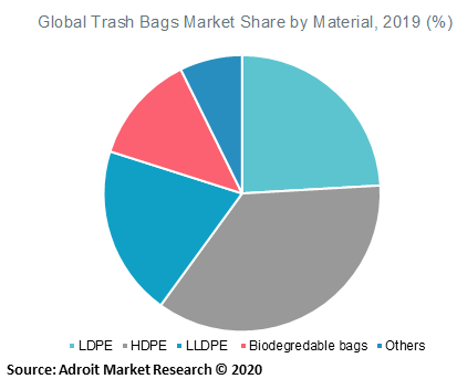 Global Trash Bags Market Share by Material 2019