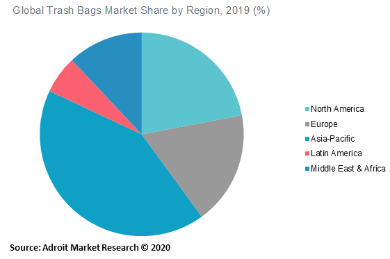 Global Trash Bags Market Share by Region 2019