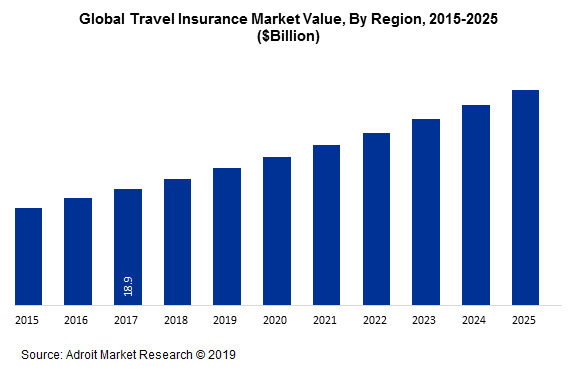 Global Travel Insurance Market Value, By Region, 2015-2025 ($Billion)