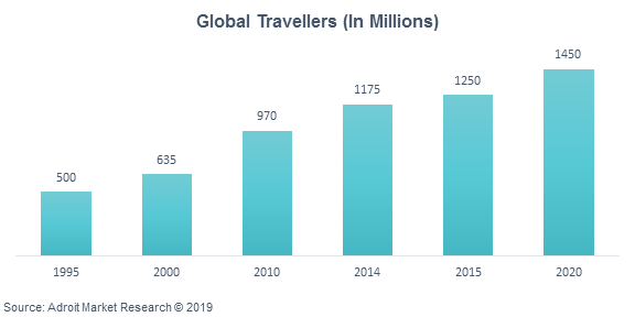 Global Travellers (In Millions)