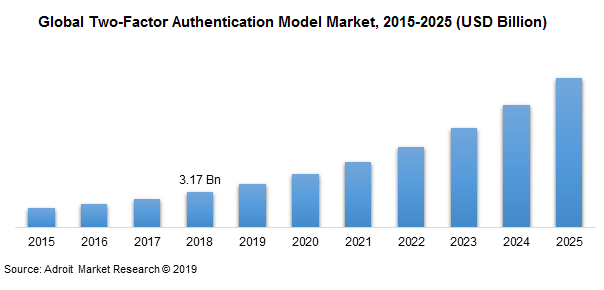 Global Two-Factor Authentication Model Market, 2015-2025 (USD Billion)
