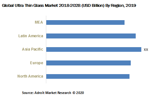 Global Ultra Thin Glass Market 2018-2028 By Region 2019