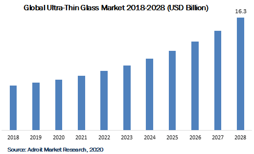 Global Ultra-Thin Glass Market 2018-2028