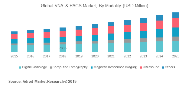 Global VNA & PACS Market, By Modality (USD Million)