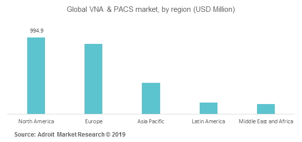 Global VNA & PACS market, by region (USD Million)