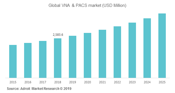 Global VNA & PACS market (USD Million)