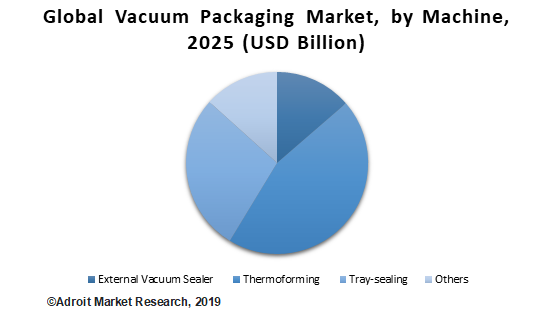 Global Vacuum Packaging Market, by Machine, 2025 (USD Billion)