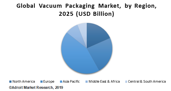 Global Vacuum Packaging Market, by Region, 2025 (USD Billion)