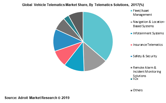 Global Vehicle Telematics Market Share, By Telematics Solutions, 2017(%)