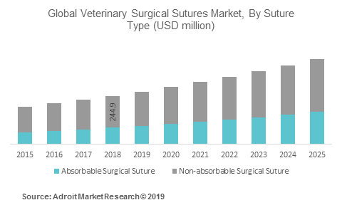 Global Veterinary Surgical Sutures Market, By Suture Type (USD million)