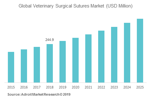 Global Veterinary Surgical Sutures Market (USD Million)