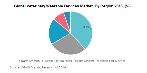 Global Veterinary Wearable Devices Market, By Region 2018, (%)
