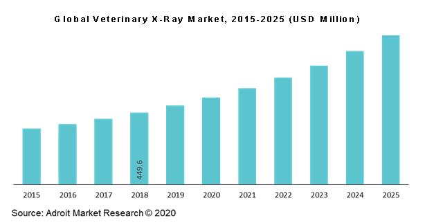 Global Veterinary X-Ray Market, 2015-2025 (USD Million)