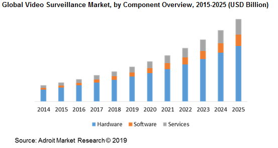 Global Video Surveillance Market, by Component Overview, 2015-2025 (USD Billion)