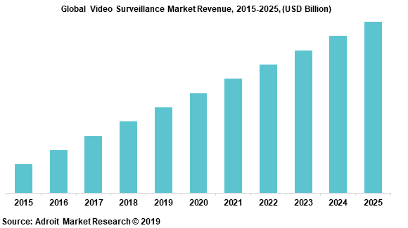 Global Video Surveillance Market Revenue, 2015-2025, (USD Billion)