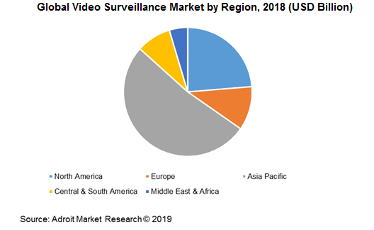 Global Video Surveillance Market by Region, 2018 (USD Billion)