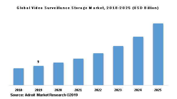 Global Video Surveillance Storage Market, 2018-2025 (USD Billion)