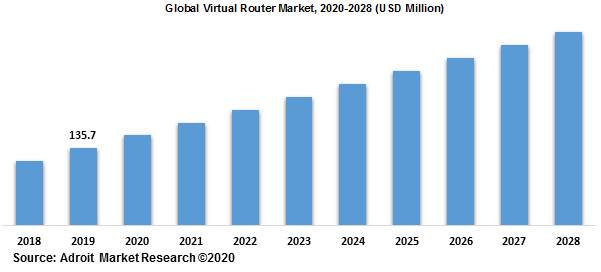 Global Virtual Router Market 2020-2028