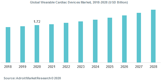 Global Wearable Cardiac Devices Market 2018-2028